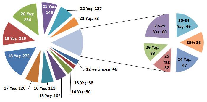 Türkiye mobil uygulama ekosistemi araştırması sonuçları