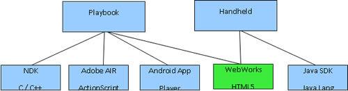 BlackBerry için uygulama geliştirmek istediğinizde, C'den HTML5′e kadar geniş bir dil yelpazesinden seçiminizi yapabiirsiniz