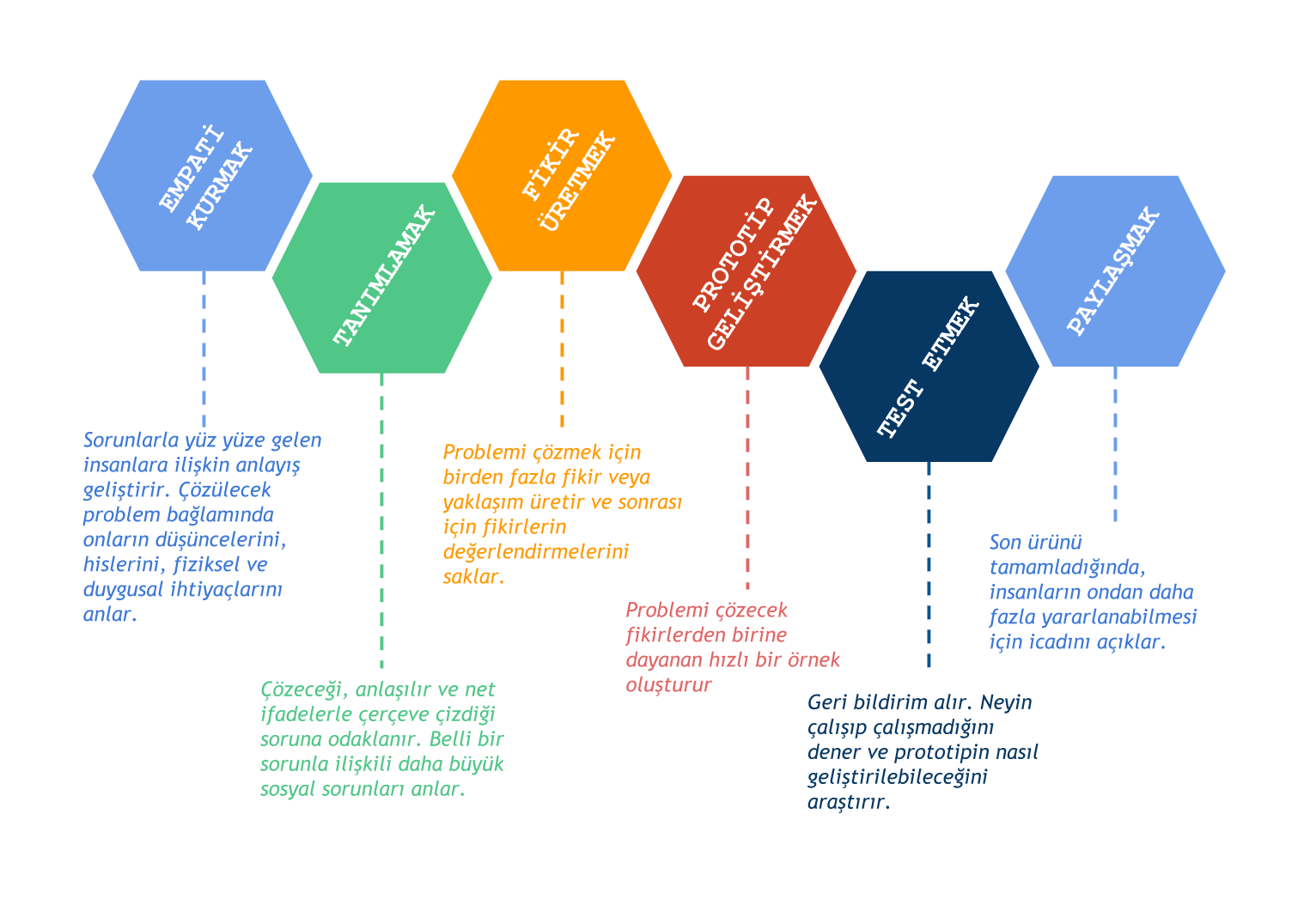 design_process