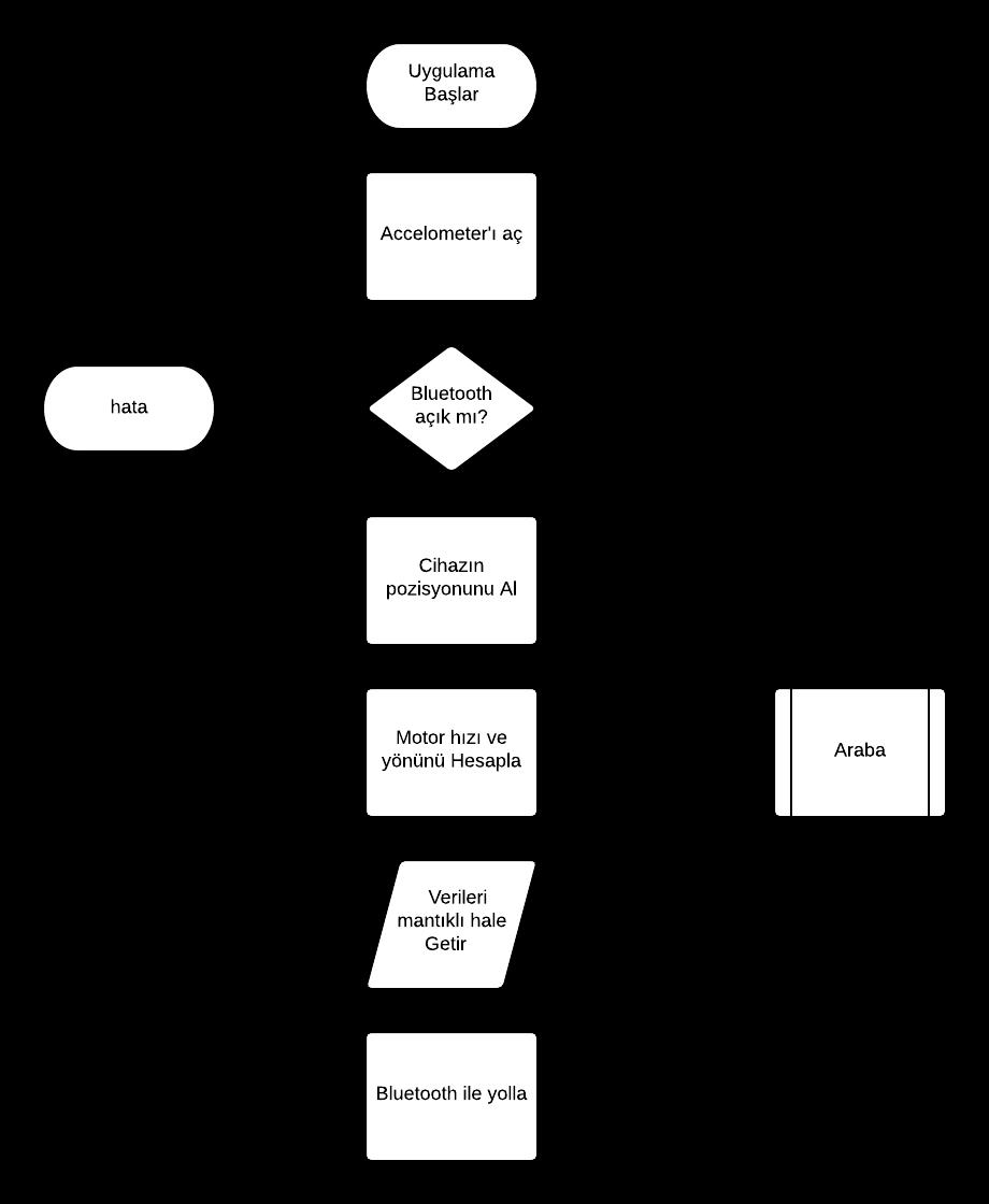 tilt_control_flowchart_-_new_page_0