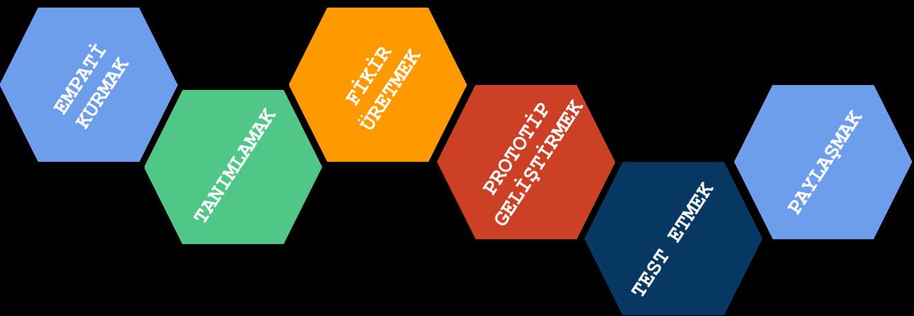 Tasarım Odaklı Düşünme (Design Thinking) Aşamaları